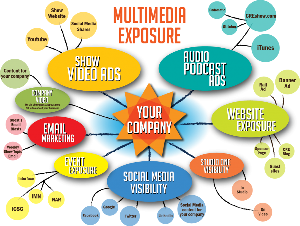 multimedia-exposure